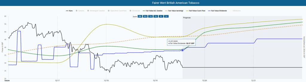 British American Tobacco in der Dynamischen Aktienbewertung