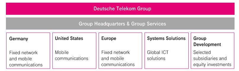 Geschäftssegmente der Deutschen Telekom