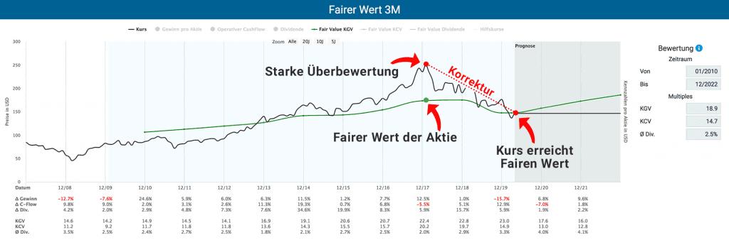 Die Bewertung der Aktie von 3M im Zeitverlauf