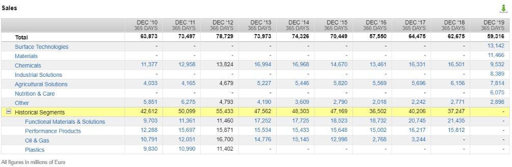 Die Segmente der BASF Aktie