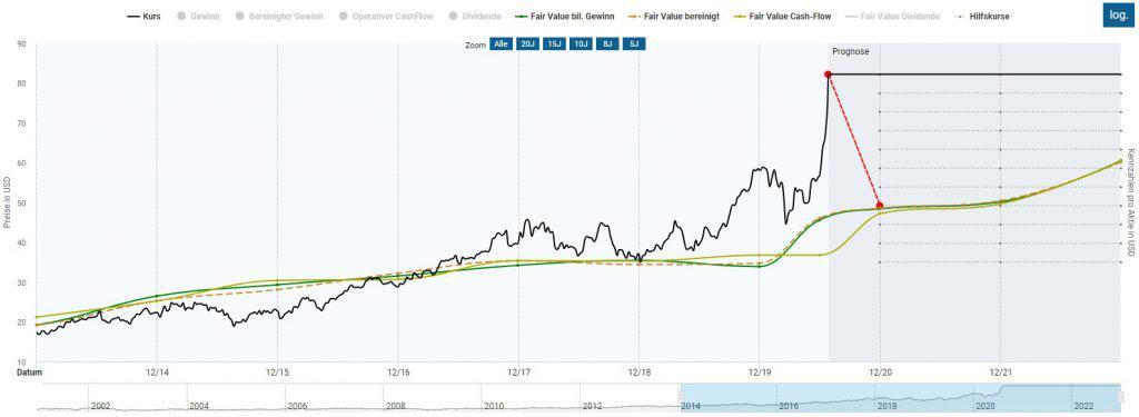 Die TSMC Aktie erscheint derzeit klar überbewertet