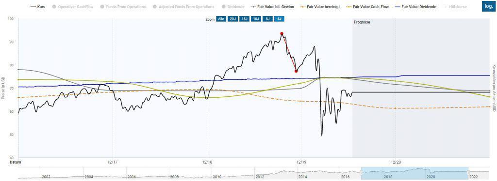 Die WP Carey Aktie in der Dynamischen Aktienbewertung