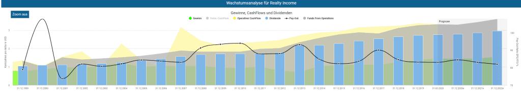 Entwicklung Gewinn, Cash Flow und Dividende