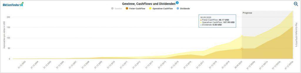 Entwicklung der Cash-Flows pro Aktie von Amazon im Aktienfinder