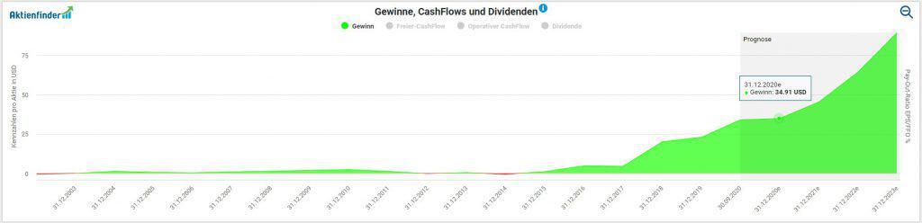 Entwicklung des Gewinns pro Amazon Aktie im Aktienfinder