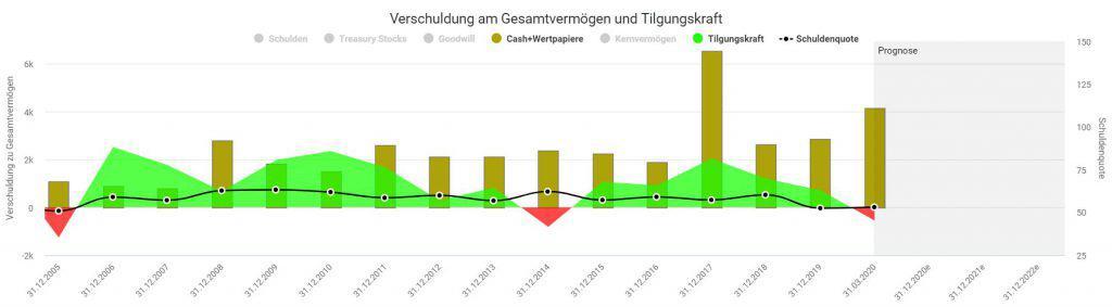 Entwicklung von Cashbestand, Tilgungskraft und Schuldenquote bei BASF