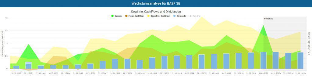 Entwicklung von Gewinn und Cash-Flow der BASF Aktie