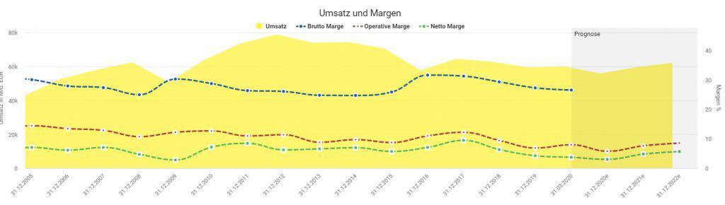 Entwicklung von Umsatz und Margen bei BASF