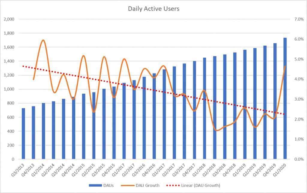Entwicklung der Anzahl der täglichen Nutzer auf Facebook