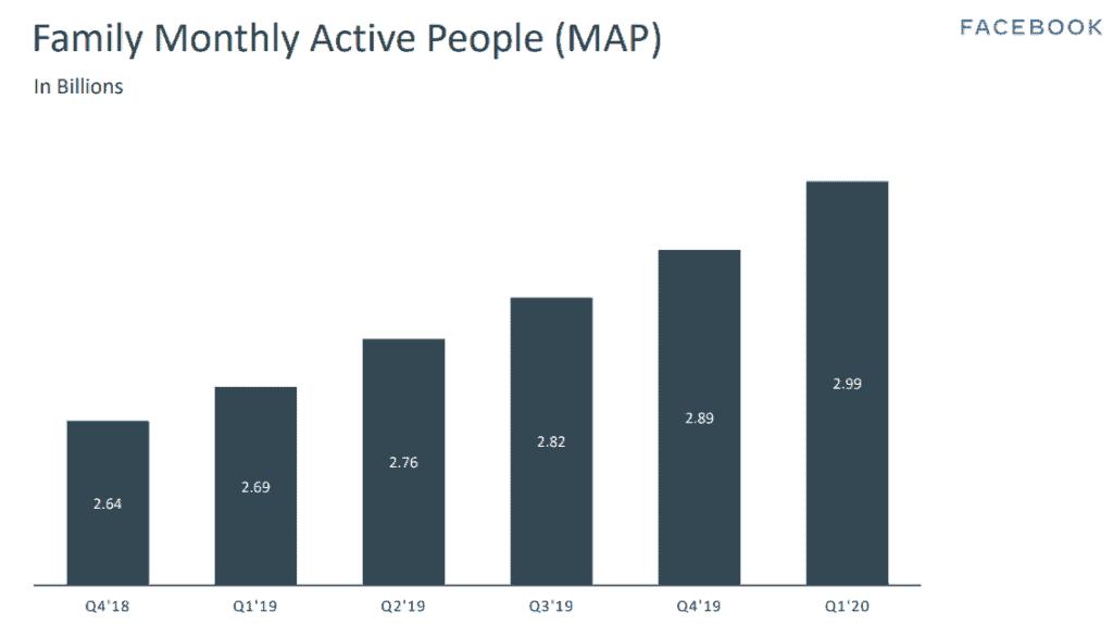 Monatliche Nutzer auf allen Facebook-Plattformen