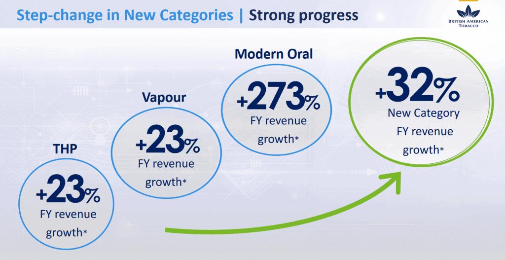 Wachstumsratender NGP im Jahr 2019 (Quelle: BAT)