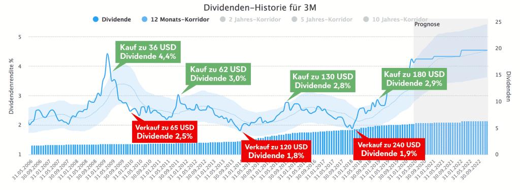 Kauf und Verkaufsphasen anhand der Dividendenrendite für die 3M Aktie