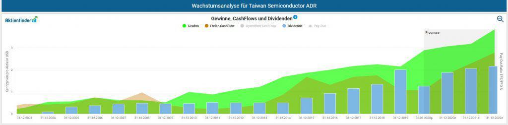 Langfristige Entwicklung von Gewinn, Free-Cash-Flow und Dividende pro Aktie für TSMC