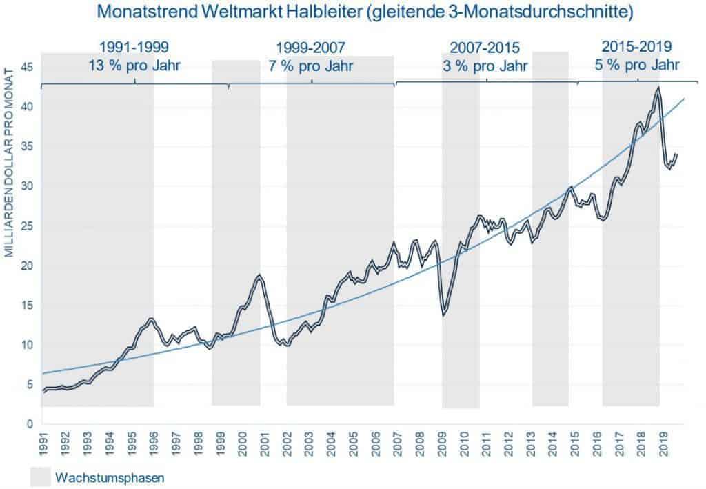 Langfristige Umsatzentwicklung der Halbleiterindustrie (Quelle: ZVEI, Folie 18)