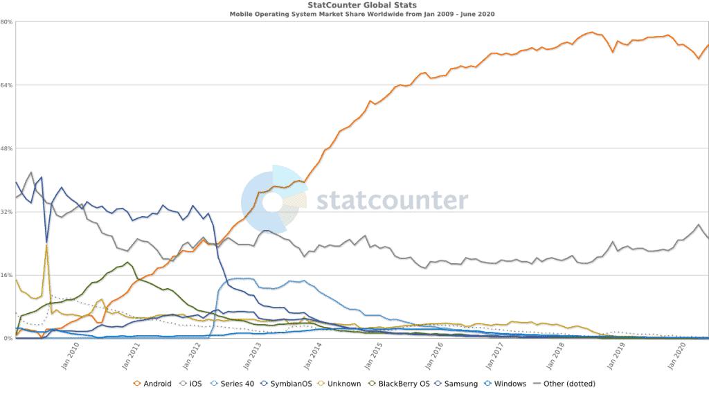 Alphabet führt den Markt für mobile Betriebssystem klar an (Quelle: Statcounter)