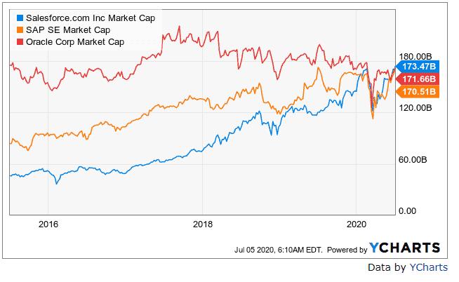 Marktkapitalisierung Salesforce, SAP, Oracle