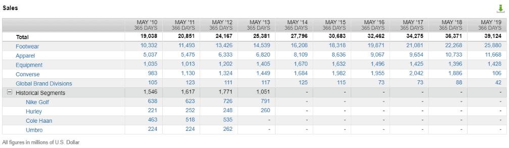 Nikes Umsätze nach Segment (Quelle: FactSet Workstation)