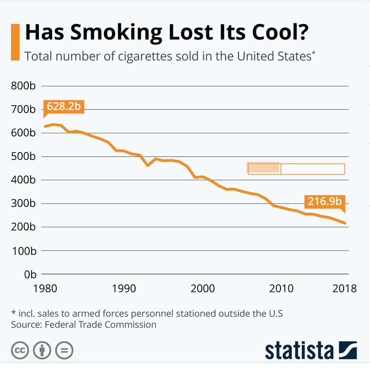 Rückgang des Zigarettenvolumens in den USA (Quelle: Statista)