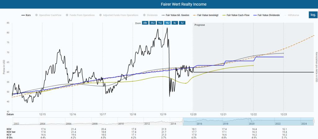 Realty Income Aktie in der Dynamischen Aktienbewertung