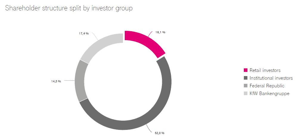Aktionärsstruktur der Deutschen Telekom