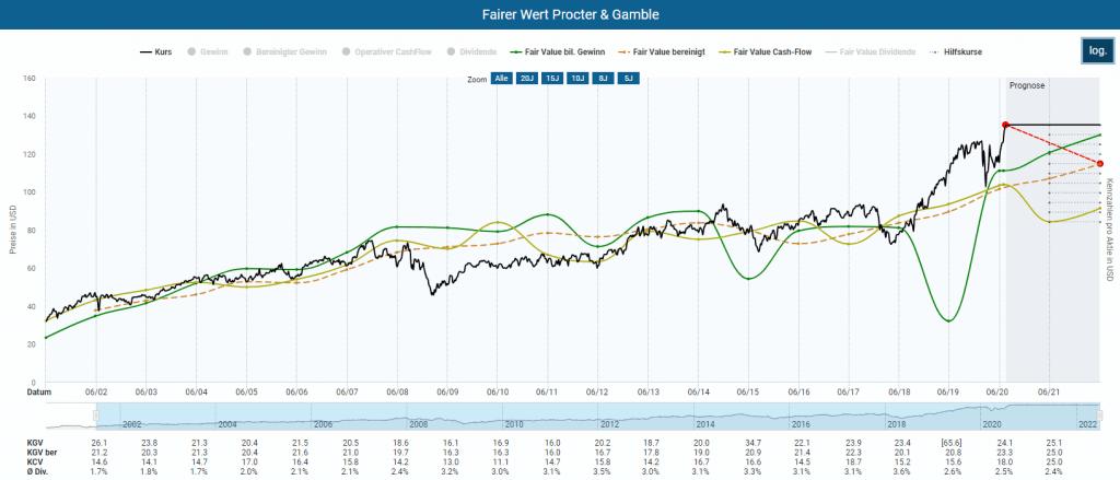 Berechnung des fairen Aktienwertes von Procter & Gamble im Aktienfinder