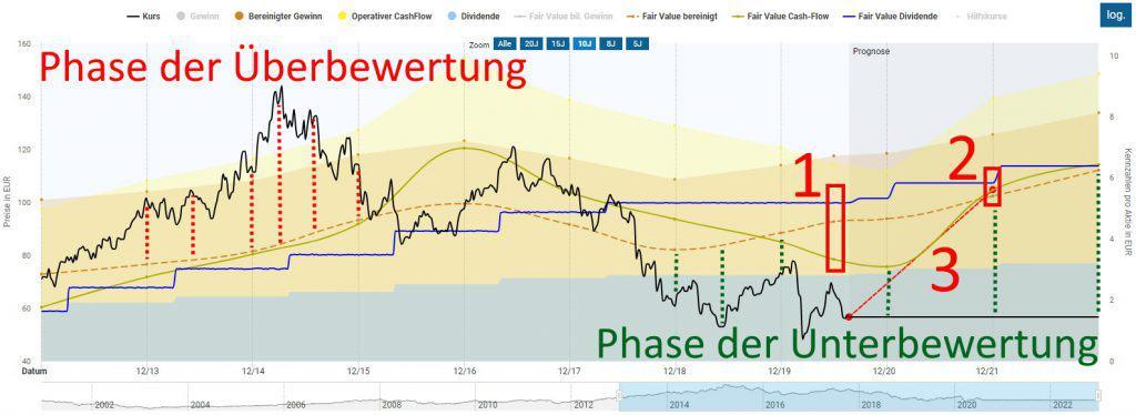 Bestimmung des fairen Werts der Bayer Aktie in der Dynamischen Aktienbewertung