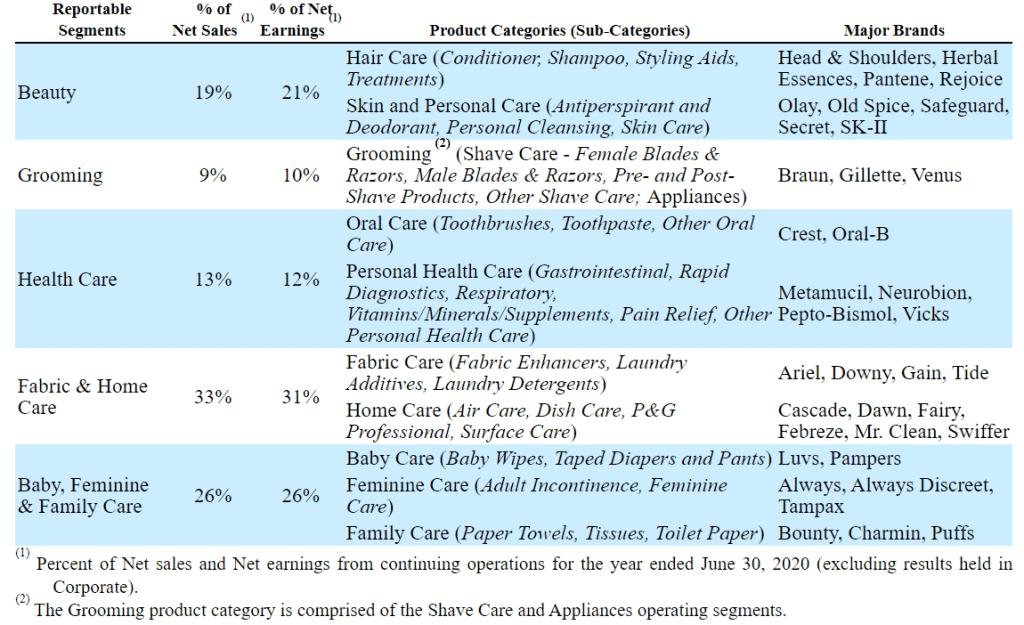 Die einzelnen Geschäftssegmente von Procter & Gamble