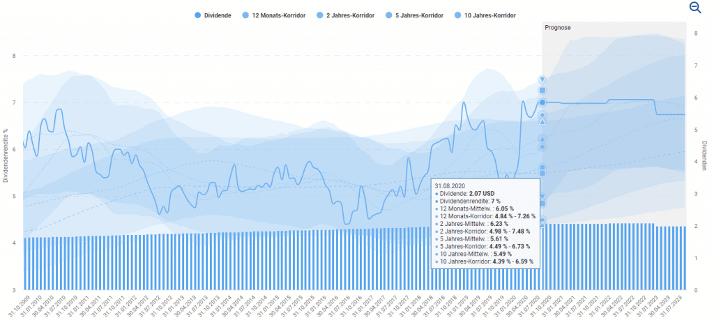 Dividendenhistorie von AT&T im Aktienfinder