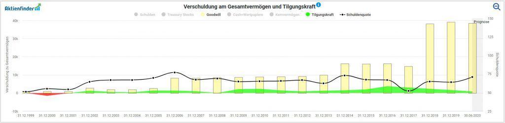 Entwicklung von Goodwill, Tilgungskraft und Schuldenquote der Bayer Aktie