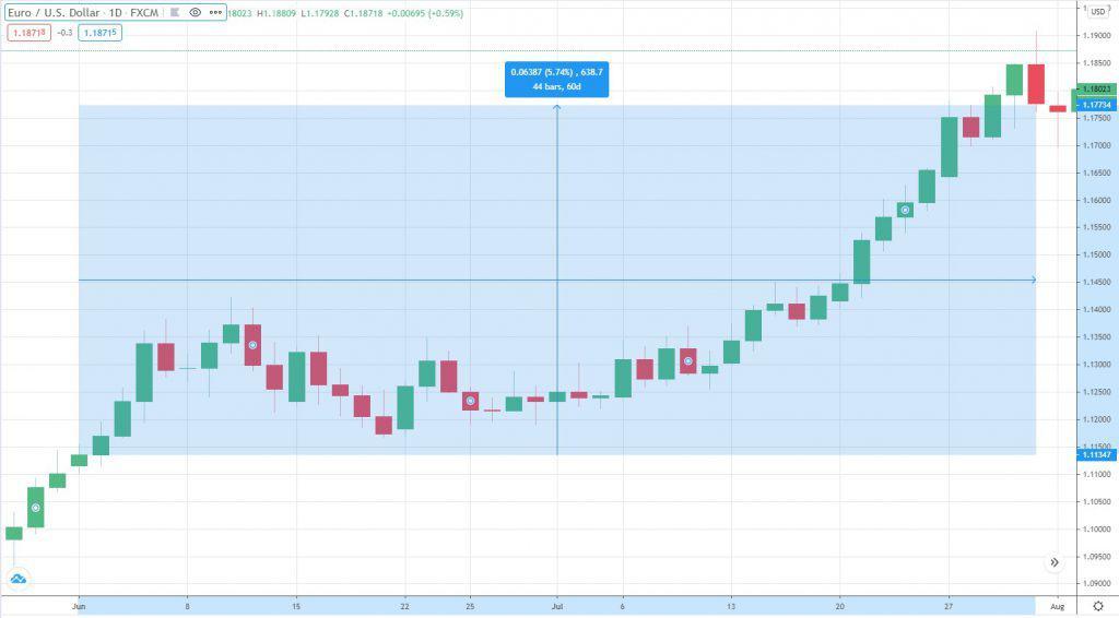 Euro zu USD Wechselkurs Juli 2020