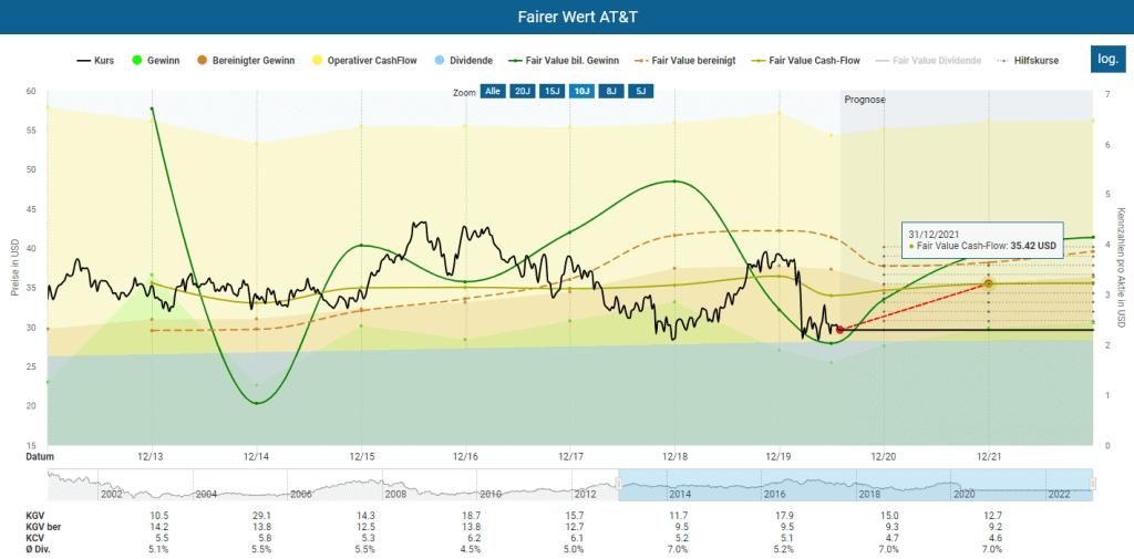 Fairer Wert der AT&T Aktie im Aktienfinder