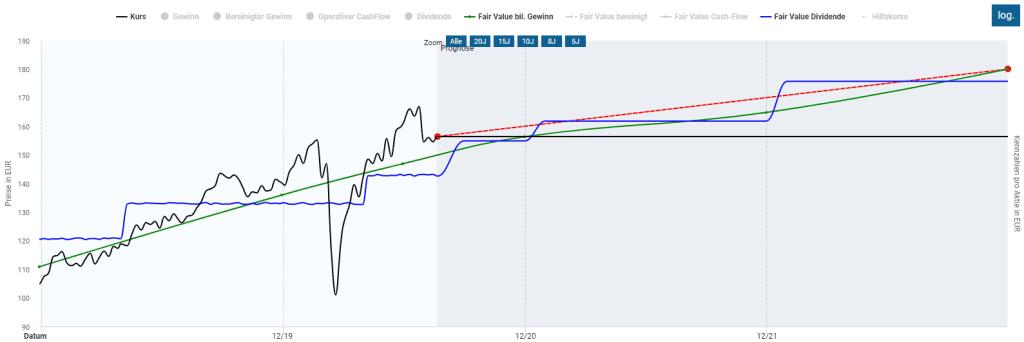 Die Deutschen Börse Aktie in der Dynamische Aktienbewertung