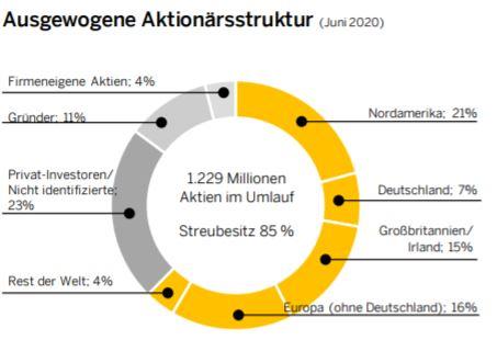 Aktionärsstruktur der SAP Aktie