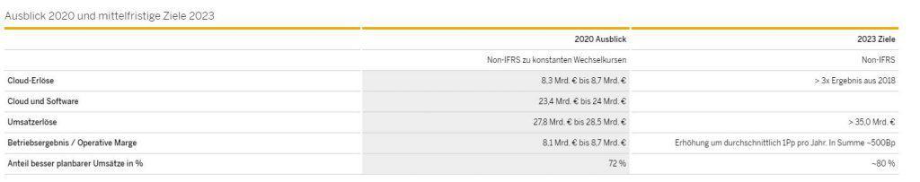 Ausblick und Ziele der SAP Aktie bis 2023