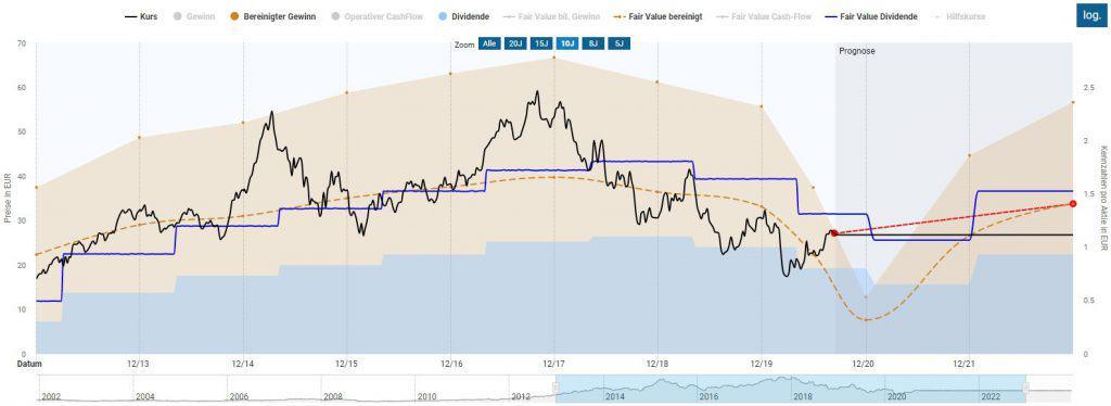 Bewertung der Dürr Aktie mittels der dynamischen Aktienbewertung