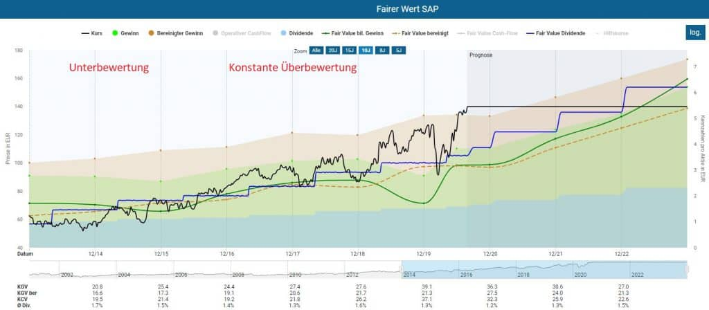 Bewertung der SAP Aktie mittels dynamischer Aktienbewertung