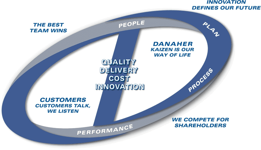 Danaher Business System (Quelle: uk.kaizen.com)