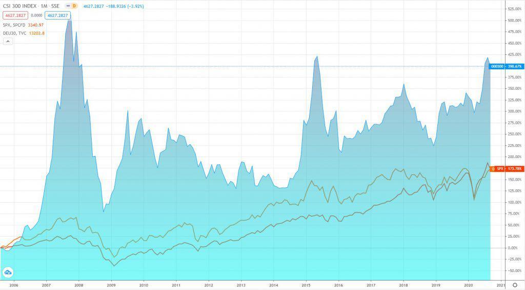 Der chinesische CSI 300 im Vergleich zum S&P 500 und dem DAX