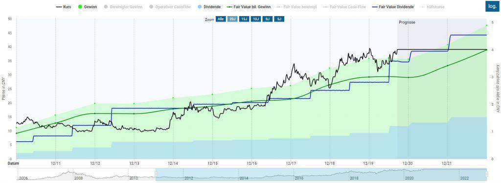 Die China Merchants Bank Aktie in der Dynamischen Aktienbewertung