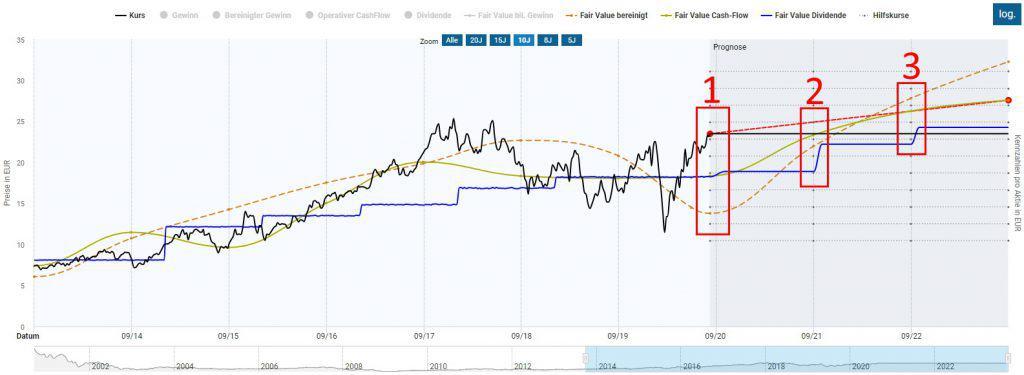 Die Infineon Aktie in der Dynamischen Aktienbewertung