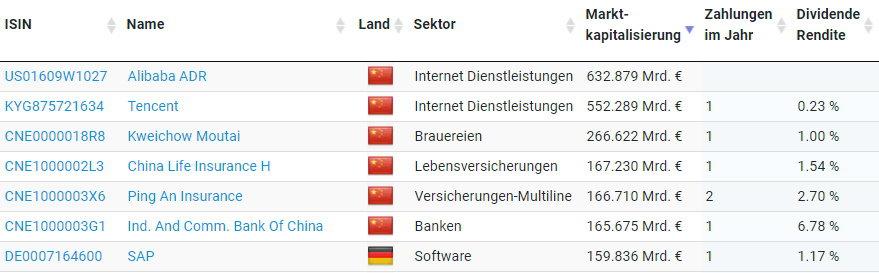 Die Marktkapitalisierung der größten chinesischen und deutschen Unternehmen im Vergleich