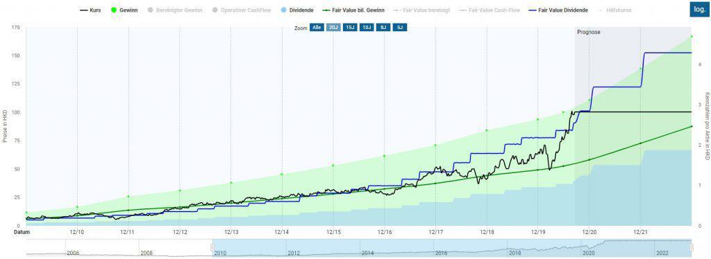 Die Techtronic Industries Aktie in der Dynamischen Aktienbewertung