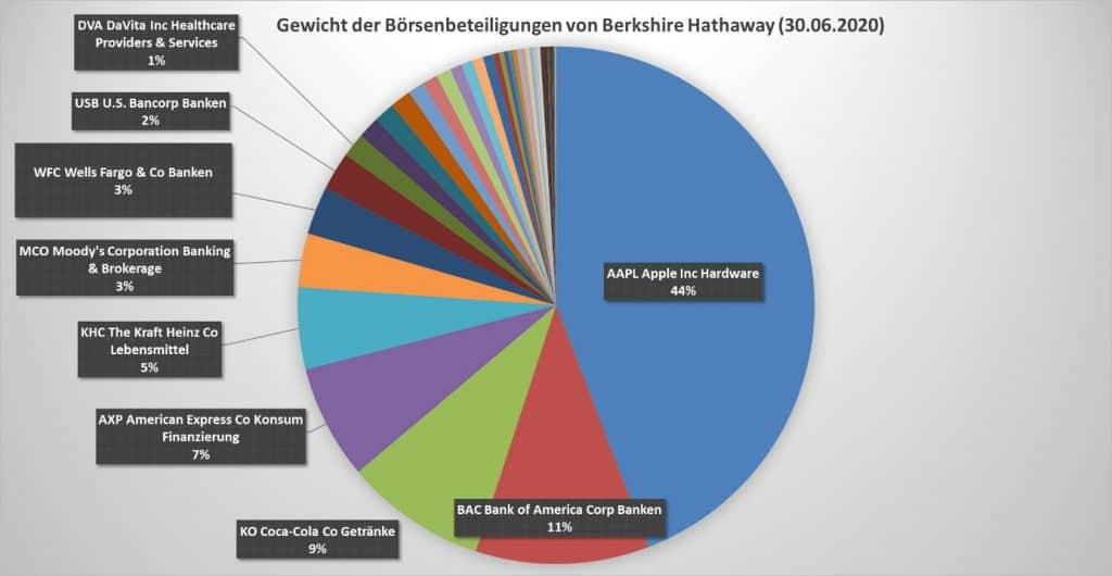 Die größten Beteiligungen an börsennotierten Gesellschaften von Berkshire Hathaway