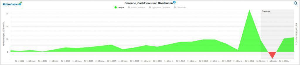 Die langfristige Gewinnentwicklung der Berkshire Hathaway Aktie