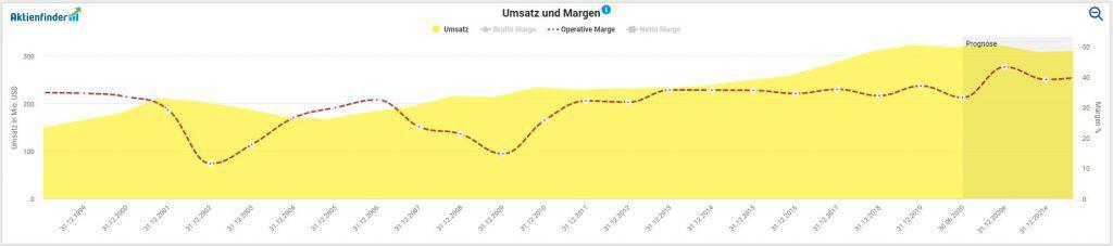 Entwicklung von Umsatz und operativer Marge bei Infineon