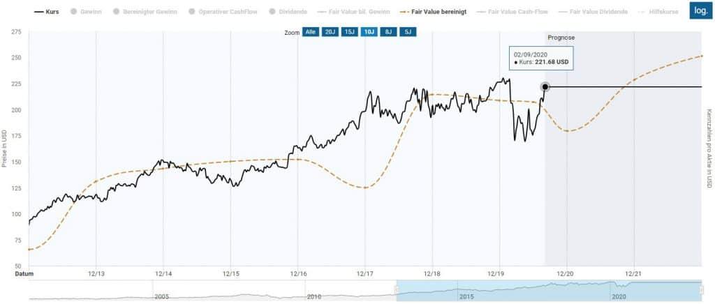 Ermittlung des fairen Werts der Berkshire Hathaway Aktie im Aktienfinder