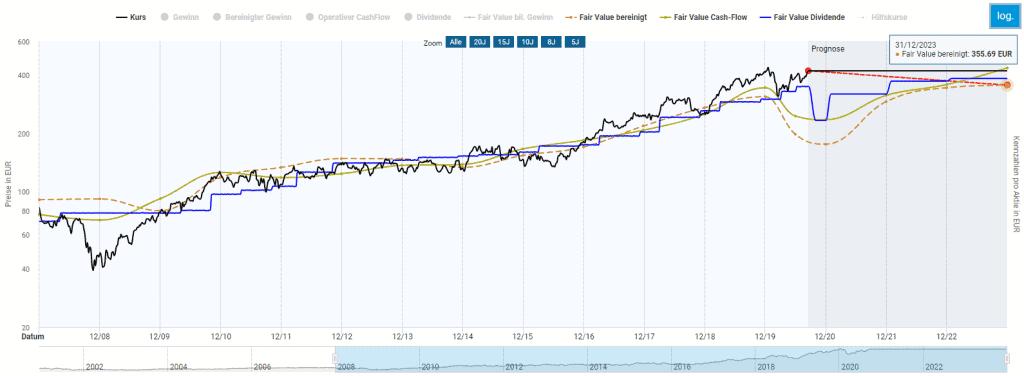 Fairer Wert der LVMH Aktie im Aktienfinder