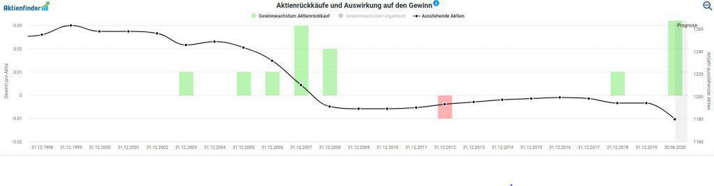 Gewinnentwicklung aufgrund von Aktienrückkäufen bei der SAP Aktie
