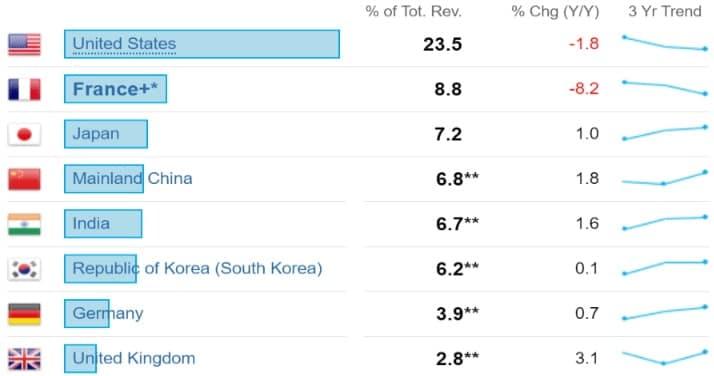 Umsatz von LVMH nach Ländern