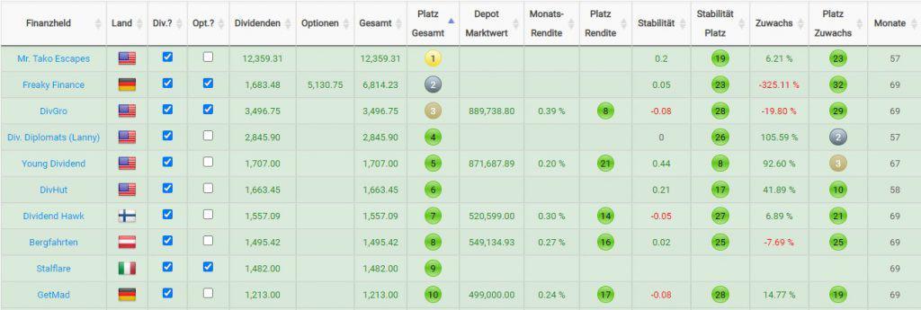 Top 10 Finanzblogger nach monatlichen Einnahmen